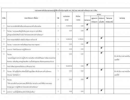 รายงานผลการดำเนินงานตามเเผนปฏิบัติการป้องกันการทุจริต พ.ศ. 2563 ของเทศบาลตำบลโพทะเล รอบ 6 เดือน