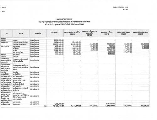 รายงานรายจ่ายในการดำเนินงานที่จ่ายจากเงินรายรับตามเเผนงานรวม ตั้งเเต่ วันที่ 1 ตุลาคม 2564 ถึงวันที่ 31 มีนาคม 2564