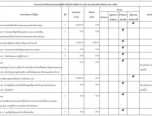 รายงานผลการดำเนินงานตามเเผนปฏิบัติการป้องกันการทุจริต  ประจำปี พ.ศ. 2563 รอบ 6